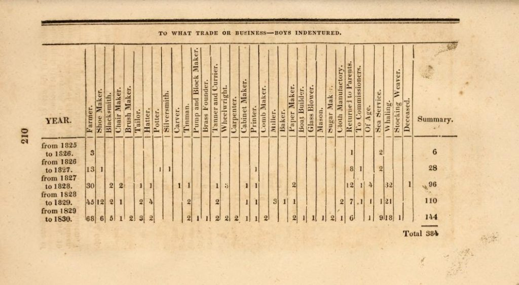 Boys' Apprenticeships. Annual Report, House of Refuge, 1830. (www.archive.org).