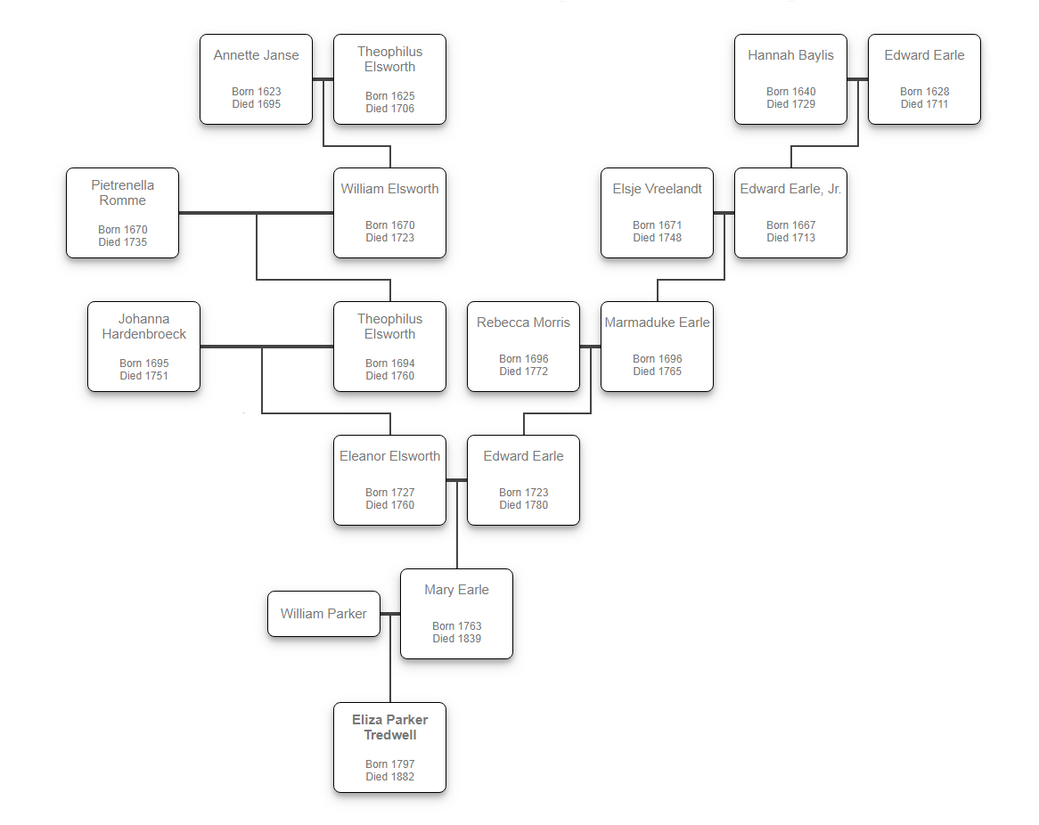 Eliza Tredwell's Ancestry (click to enlarge)