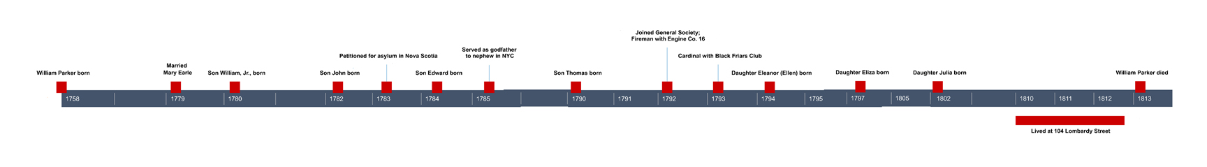 Timeline of William Parker's Life, based on research as of March 2019. Click to enlarge.